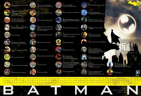 Batman 75年重要事件年表